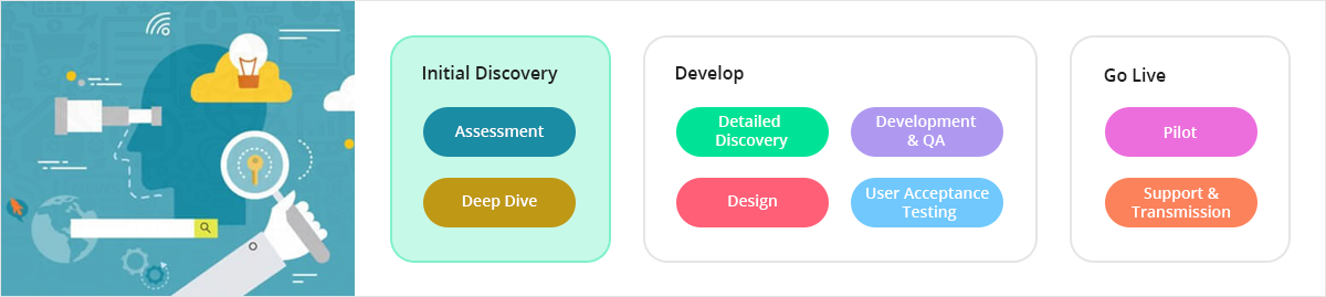 Agile Discovery Workshop (AWD) is the fastest way to engineer your requirements & take your product from concept to development. Product Discovery Workshop