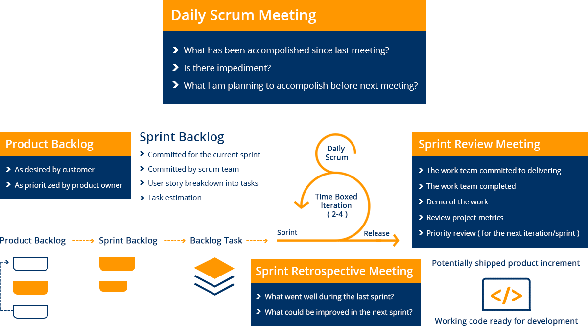 How We Work - Web and Mobile Application Development Company - Daily Scrum Meeting etechtics